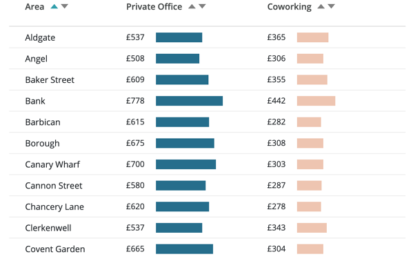 Free office finder pricing tool